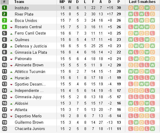 http://argentinafootball.narod.ru/for_forum/15_Nacinal_tab.jpg