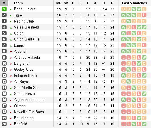 http://argentinafootball.narod.ru/for_forum/15_table.jpg