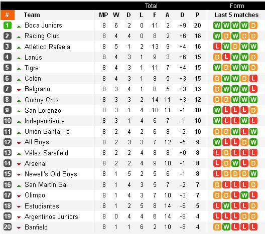 http://argentinafootball.narod.ru/for_forum/7_table.jpg