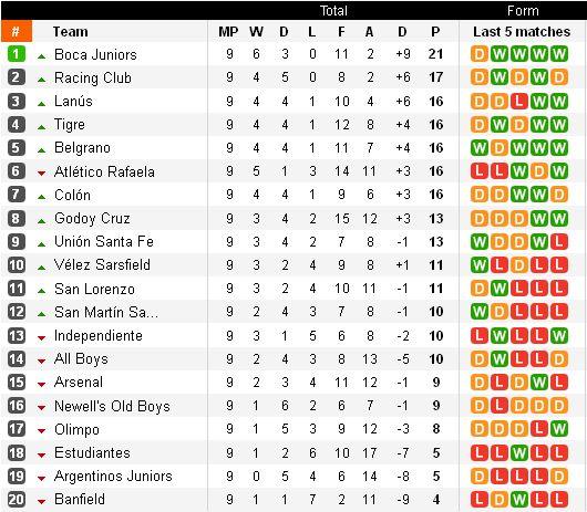 http://argentinafootball.narod.ru/for_forum/9_table.jpg