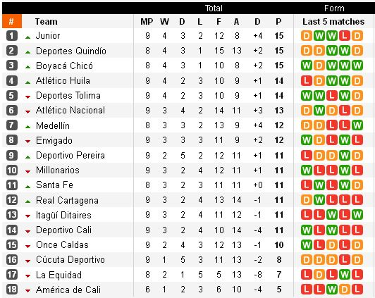 http://argentinafootball.narod.ru/for_forum/columbia_9_table.jpg