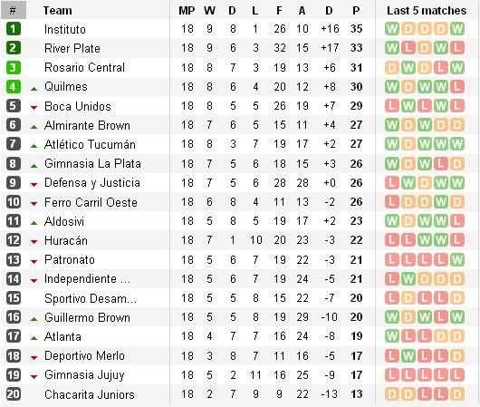 http://argentinafootball.narod.ru/for_forum/nacional/Nacional_B_19_1.jpg