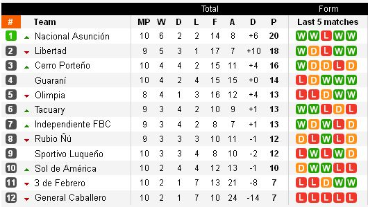 http://argentinafootball.narod.ru/for_forum/paraguay/Paragway_10_table.jpg