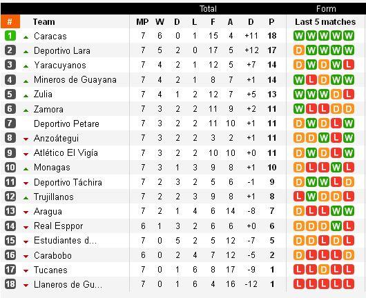 http://argentinafootball.narod.ru/for_forum/venezuela/Venezuela_tab_7.jpg